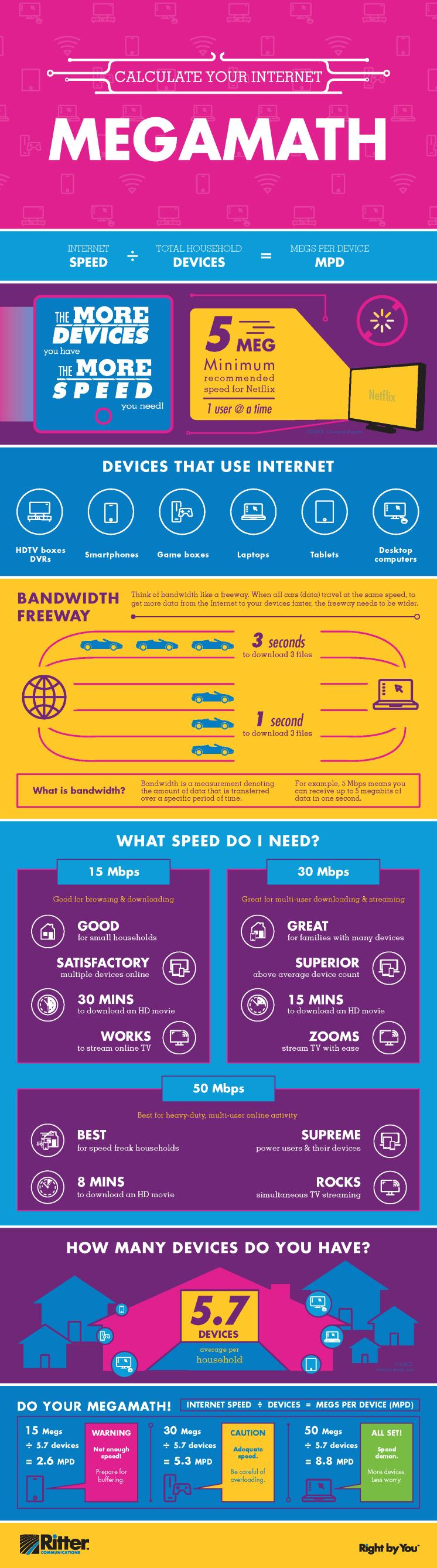 Ritter Communications Infographic MegaRitter Blog