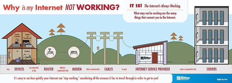 Is The Internet Working >> Why Is The Internet Not Working Infographic