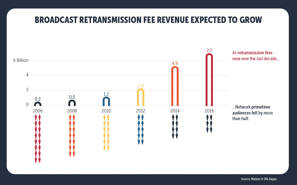 Infographic-Broadcast-fees-go-up-while-network-audiences-go-down.jpg